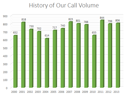 History of our Call Volume - about 700 to 800 calls per year